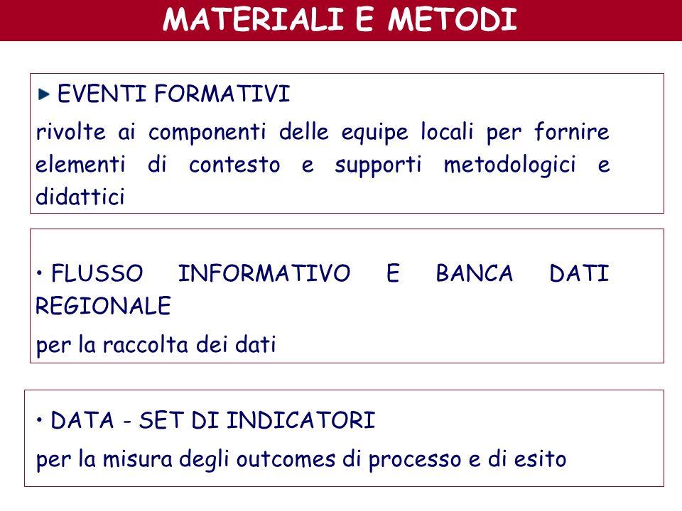 EVENTI FORMATIVI rivolte ai componenti delle equipe locali per fornire elementi di contesto e supporti metodologici e didattici FLUSSO INFORMATIVO E B