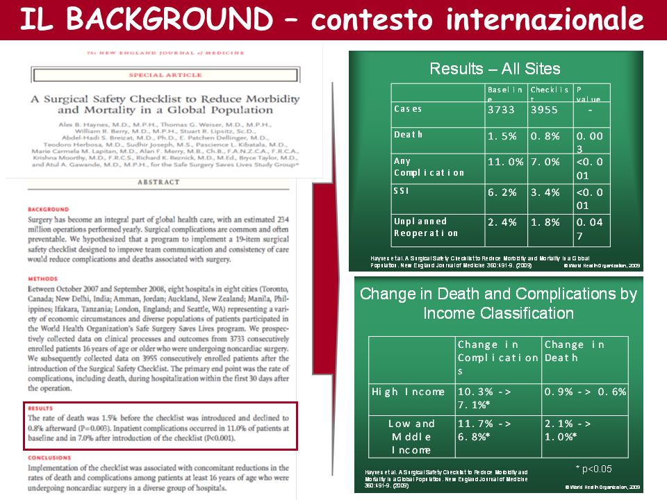 IL BACKGROUND – contesto internazionale