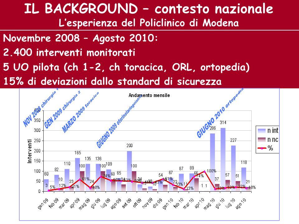 IL BACKGROUND – contesto nazionale Lesperienza del Policlinico di Modena Novembre 2008 – Agosto 2010: 2.400 interventi monitorati 5 UO pilota (ch 1-2,