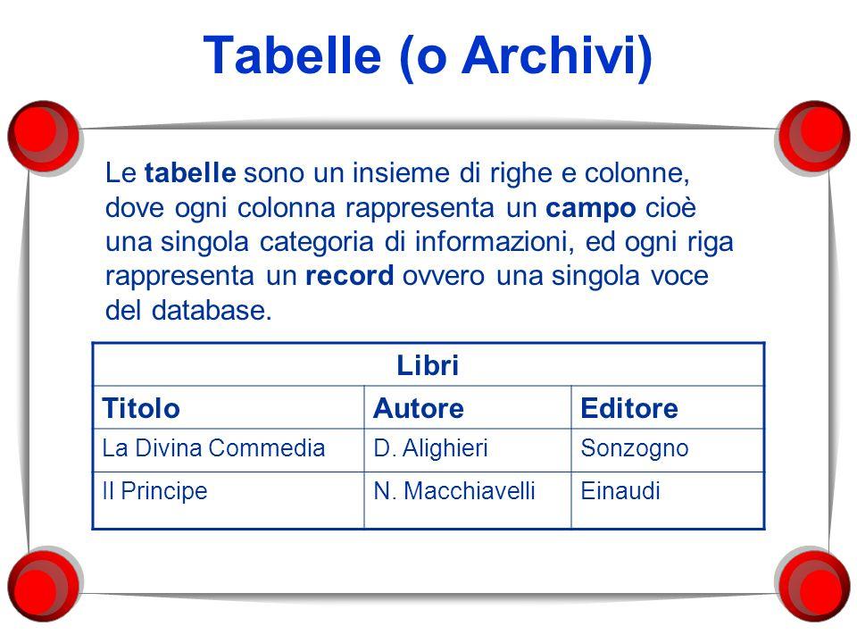 Chiave di una Tabella Molte tabelle utilizzano un campo detto chiave primaria che consente la definizione univoca del valore in un campo: il valore in esso contenuto non deve avere alcun duplicato nella tabella Libri CodiceTitoloAutoreEditore 0001La Divina CommediaD.