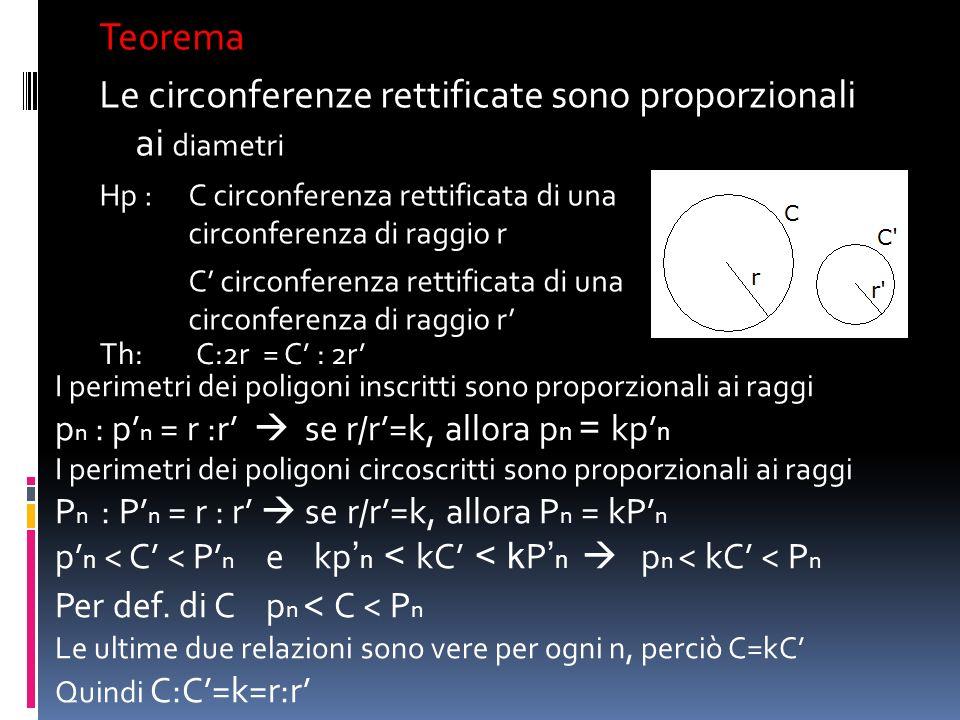 Teorema Le circonferenze rettificate sono proporzionali ai diametri Hp :C circonferenza rettificata di una circonferenza di raggio r C circonferenza r