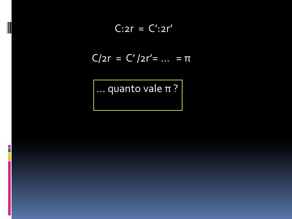 C/2r = C /2r= … = π … quanto vale π ? C:2r = C:2r