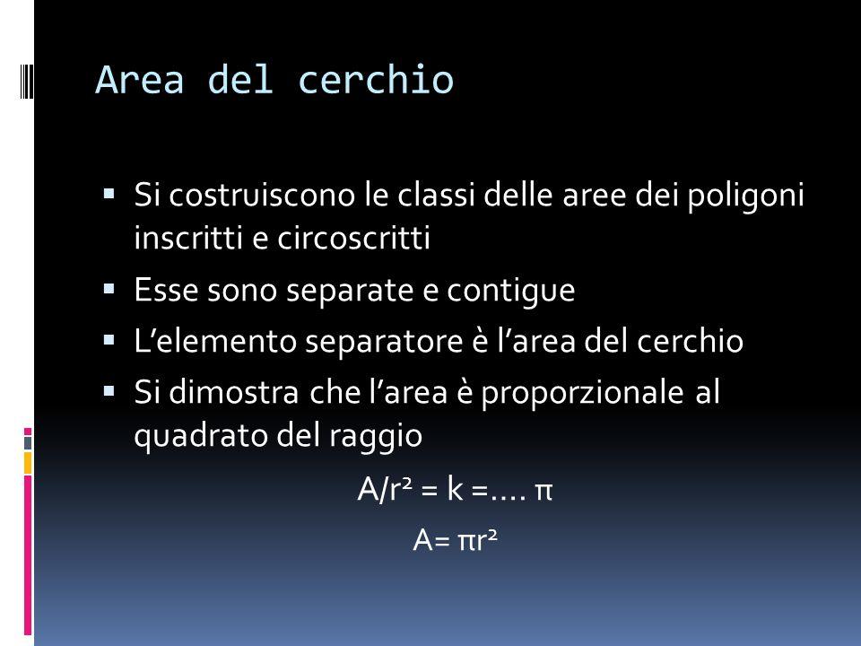 Area del cerchio Si costruiscono le classi delle aree dei poligoni inscritti e circoscritti Esse sono separate e contigue Lelemento separatore è larea