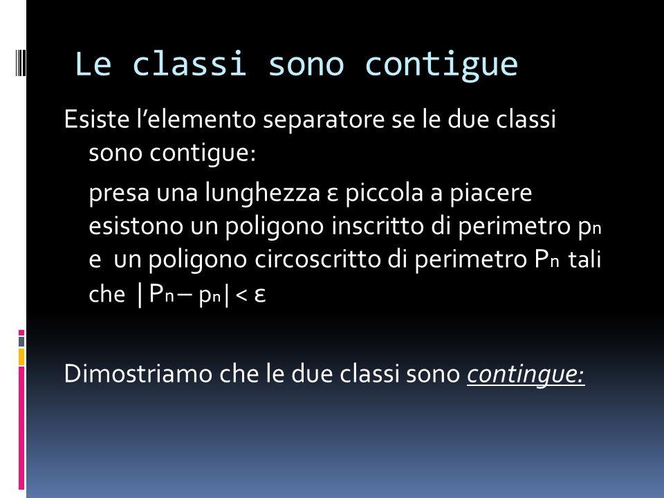 Le classi sono contigue Esiste lelemento separatore se le due classi sono contigue: presa una lunghezza ε piccola a piacere esistono un poligono inscr