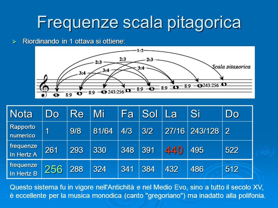 Frequenze scala pitagorica Riordinando in 1 ottava si ottiene: Riordinando in 1 ottava si ottiene: NotaDoReMiFaSolLaSiDo Rapportonumerico 19/881/644/3