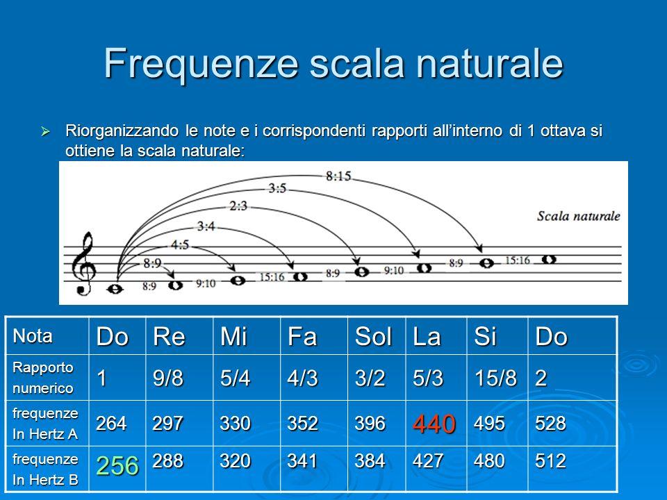 Frequenze scala naturale Riorganizzando le note e i corrispondenti rapporti allinterno di 1 ottava si ottiene la scala naturale: Riorganizzando le not