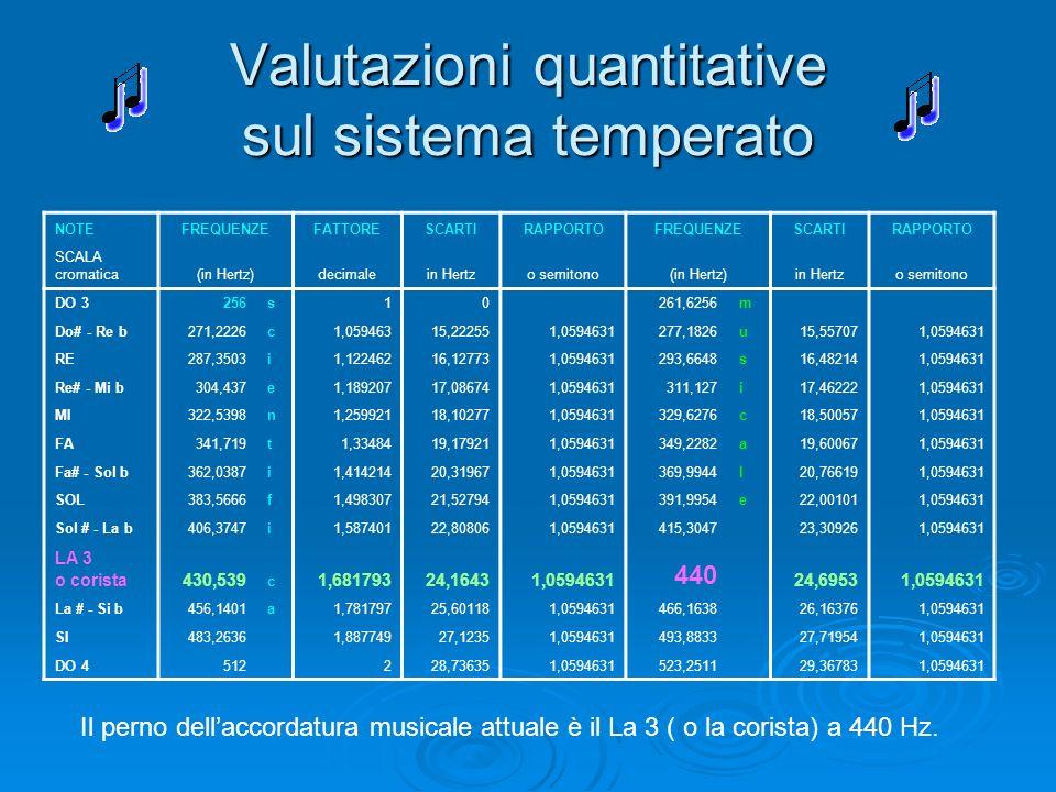 Valutazioni quantitative sul sistema temperato NOTEFREQUENZEFATTORESCARTIRAPPORTOFREQUENZESCARTIRAPPORTO SCALA cromatica(in Hertz)decimalein Hertzo se