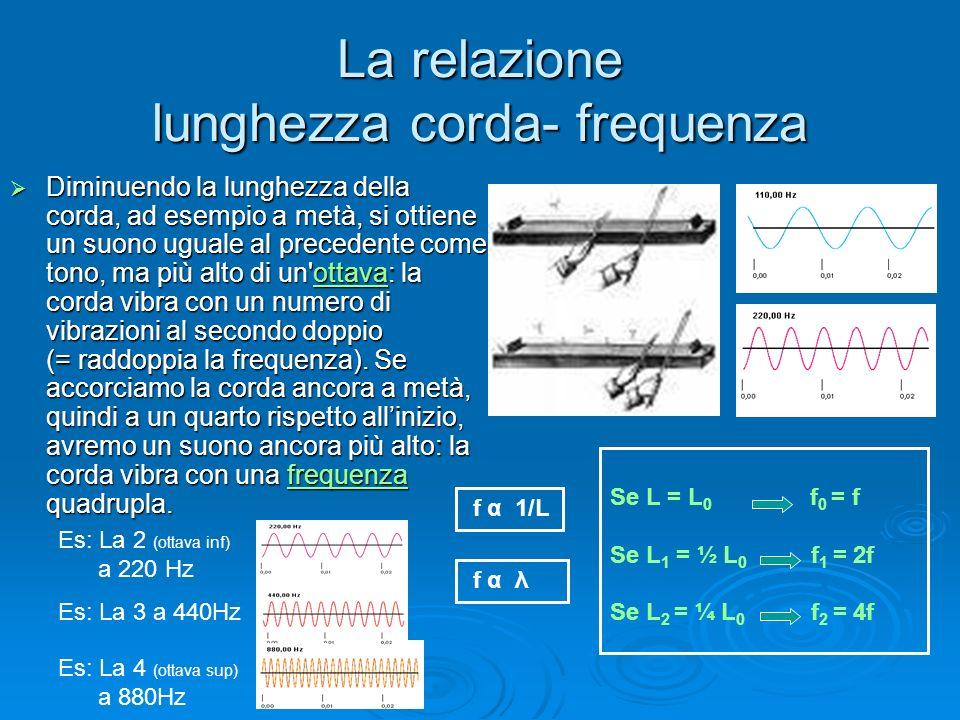Le relazioni lunghezza corda – armoniche superiori Nella relazione tra L e f interviene anche in quanto: Nella relazione tra L e f interviene anche λ in quanto: Quando una corda vibra, può quindi vibrare in più modalità diverse, rette da semplici relazioni matematiche Quando una corda vibra, può quindi vibrare in più modalità diverse, rette da semplici relazioni matematiche Corda a riposo di lunghezza L Suono base (es:110 Hz): L = ½ λ ; λ = 2L; f = f 0 1^ armonica superiore L = λ; f = 2 f 0 2^ armonica superiore L = 3/2 λ ; λ = 2/3L; f = 3 f 0 λ α f 3^ armonica superiore L = 2 λ ; λ = ½ L; f = 4 f 0 In una stessa corda si possono produrre contemporaneamente più vibrazioni, ognuna con una sua λ e f caratteristiche.