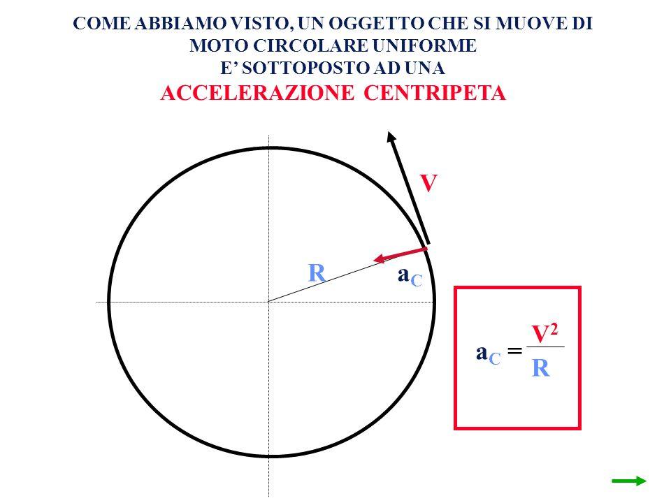V R V1V1 V2V2 = a C = V2V2 R COME ABBIAMO VISTO, UN OGGETTO CHE SI MUOVE DI MOTO CIRCOLARE UNIFORME E SOTTOPOSTO AD UNA ACCELERAZIONE CENTRIPETA aCaC