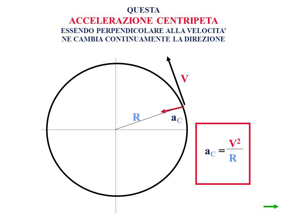 V R V1V1 V2V2 = a C = V2V2 R QUESTA ACCELERAZIONE CENTRIPETA ESSENDO PERPENDICOLARE ALLA VELOCITA NE CAMBIA CONTINUAMENTE LA DIREZIONE aCaC