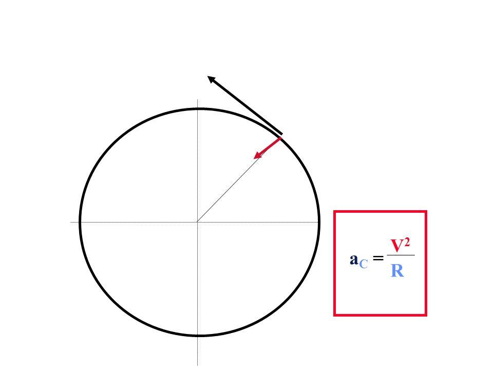 V1V1 V2V2 = a C = V2V2 R