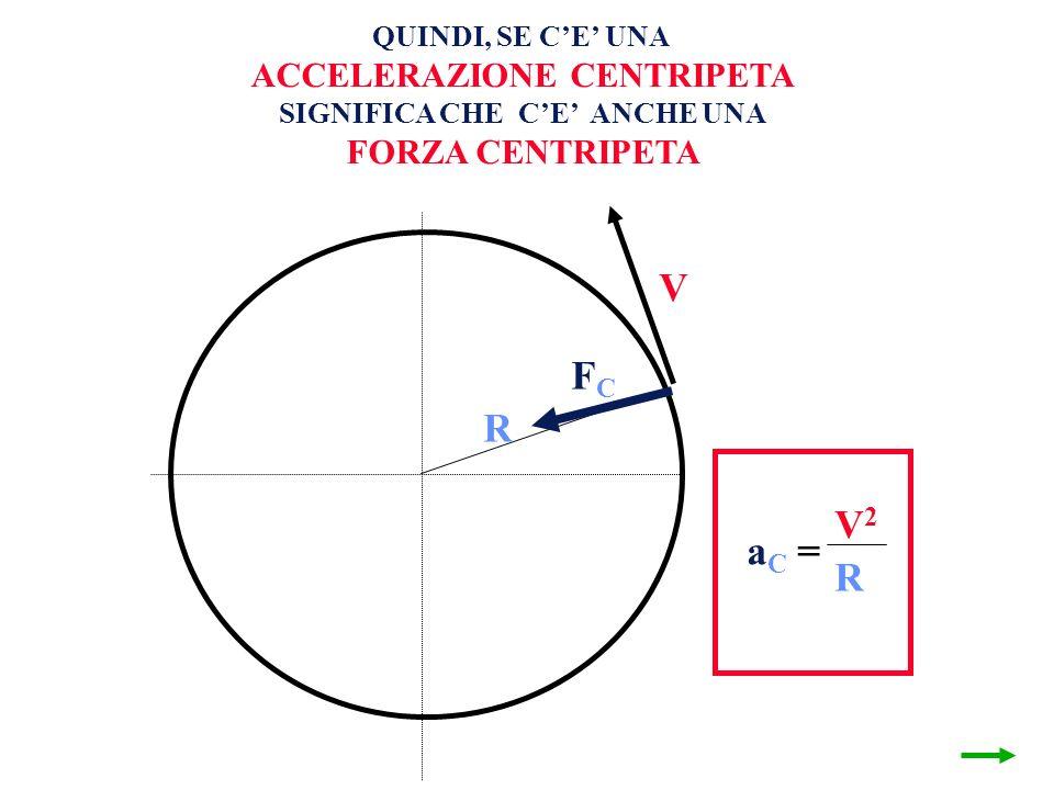 V R V1V1 V2V2 = a C = V2V2 R QUINDI, SE CE UNA ACCELERAZIONE CENTRIPETA SIGNIFICA CHE CE ANCHE UNA FORZA CENTRIPETA FCFC