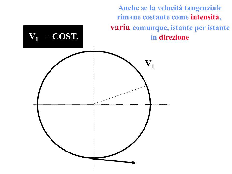 V1V1 Anche se la velocità tangenziale rimane costante come intensità, varia comunque, istante per istante in direzione V1V1 COST. =