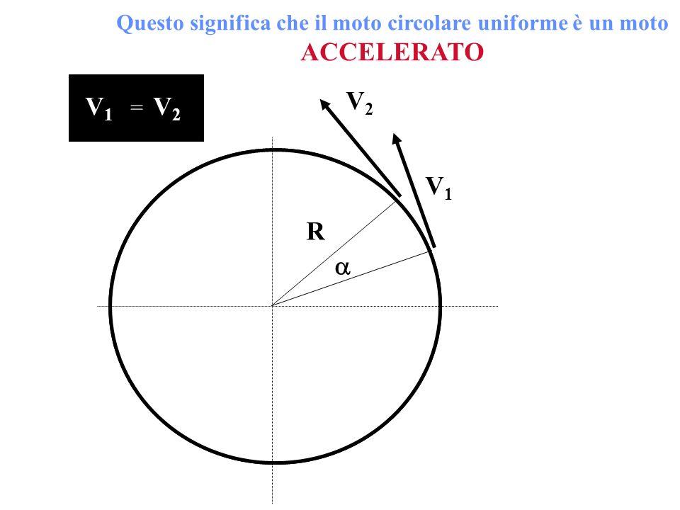 Questo significa che il moto circolare uniforme è un moto ACCELERATO V1V1 V2V2 R V1V1 V2V2 =