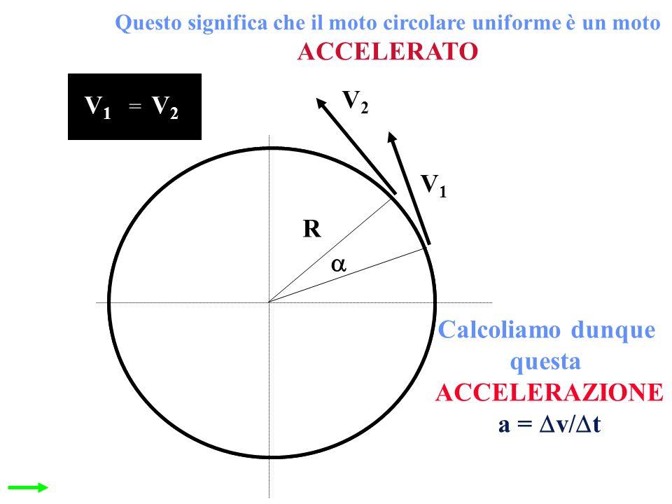 Questo significa che il moto circolare uniforme è un moto ACCELERATO V1V1 V2V2 R V1V1 V2V2 = Calcoliamo dunque questa ACCELERAZIONE a = v/ t