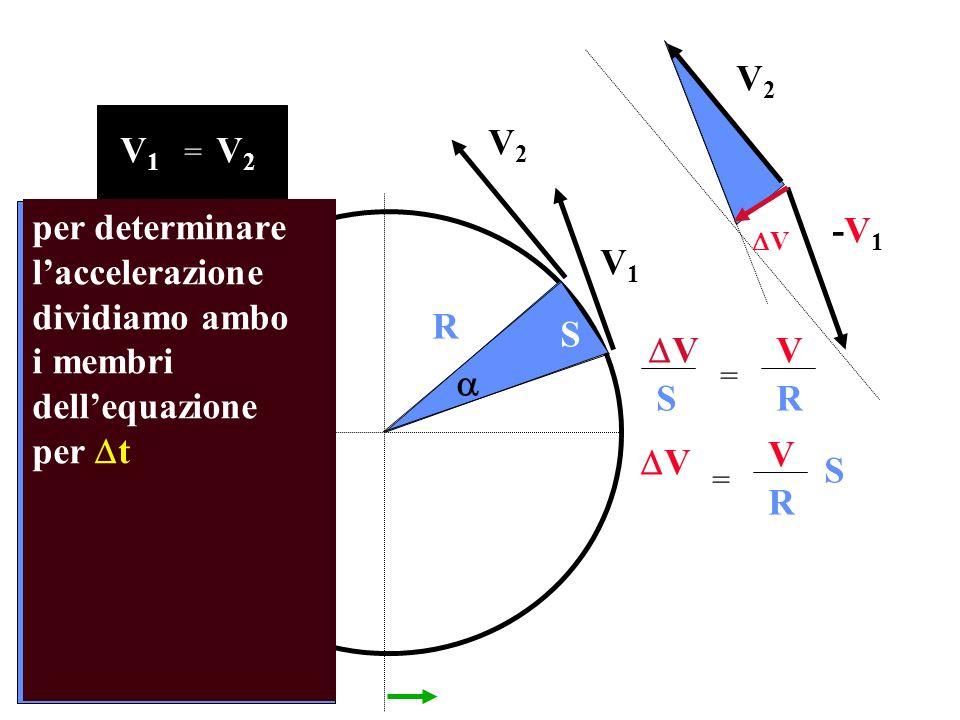 V1V1 V2V2 R V1V1 V2V2 = V2V2 -V1-V1 S per determinare laccelerazione dividiamo ambo i membri dellequazione per t V V SR = V V S R = V