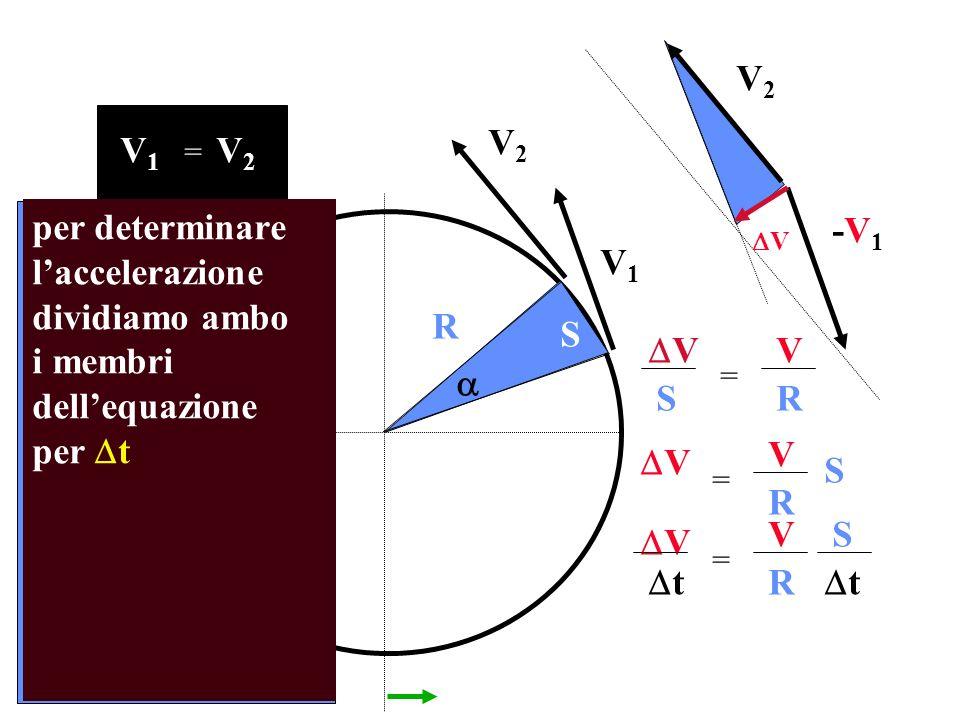 V1V1 V2V2 R V1V1 V2V2 = V2V2 -V1-V1 S per determinare laccelerazione dividiamo ambo i membri dellequazione per t V V SR = V V S R = V VS R = t t V