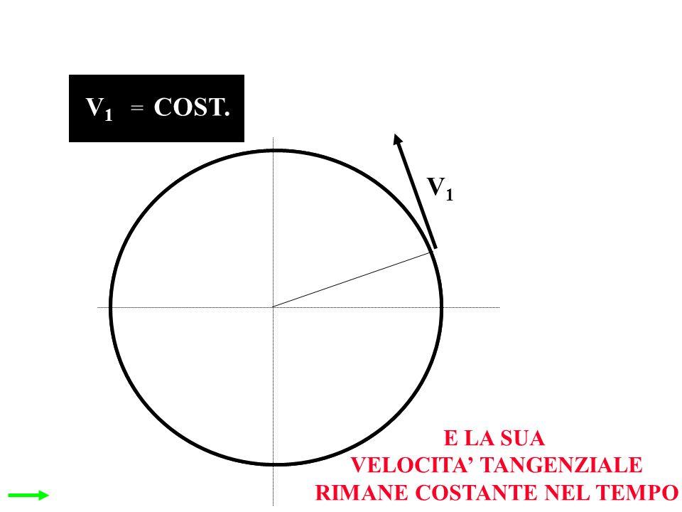 E LA SUA VELOCITA TANGENZIALE RIMANE COSTANTE NEL TEMPO V1V1 V1V1 COST. =