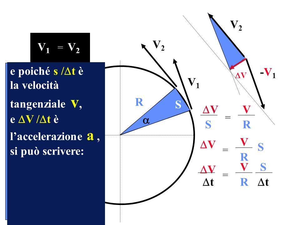 V1V1 V2V2 R V1V1 V2V2 = V2V2 -V1-V1 S e poiché s / t è la velocità tangenziale v, e V / t è laccelerazione a, si può scrivere: V V SR = V V S R = V VS