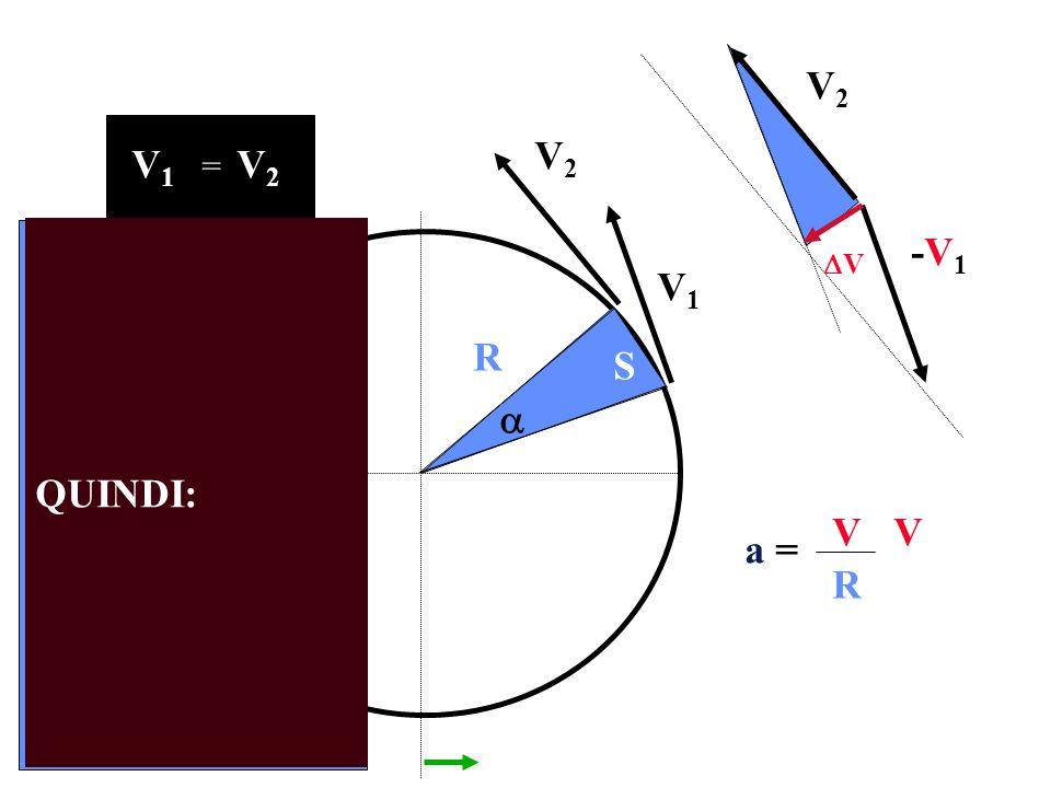 V1V1 V2V2 R V1V1 V2V2 = V2V2 -V1-V1 S QUINDI: V a = V R V