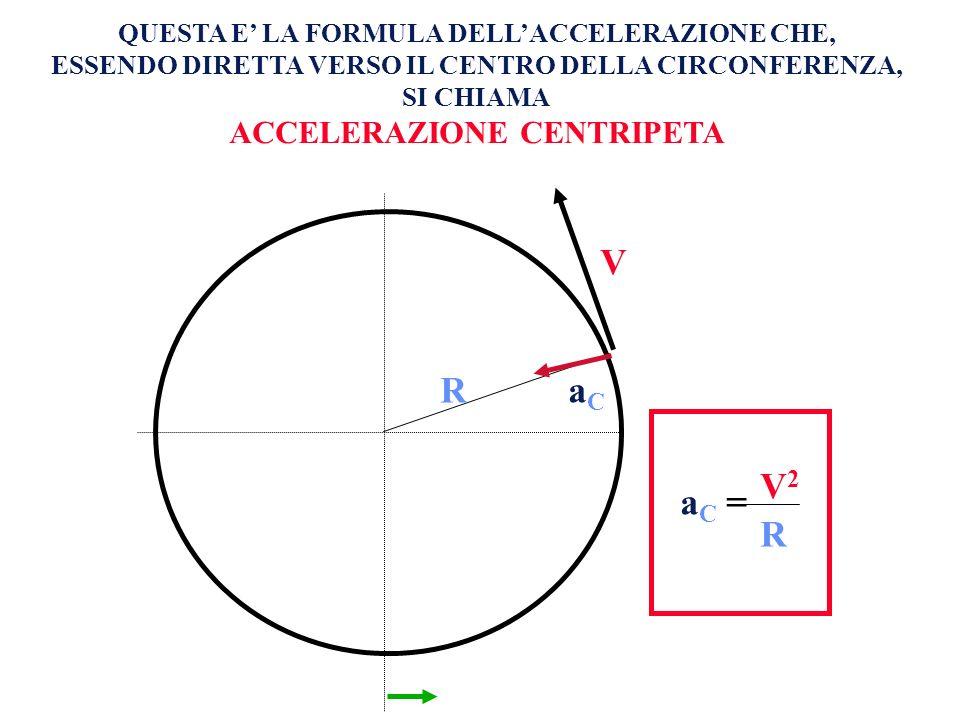 V R V1V1 V2V2 = a C = V2V2 R QUESTA E LA FORMULA DELLACCELERAZIONE CHE, ESSENDO DIRETTA VERSO IL CENTRO DELLA CIRCONFERENZA, SI CHIAMA ACCELERAZIONE C