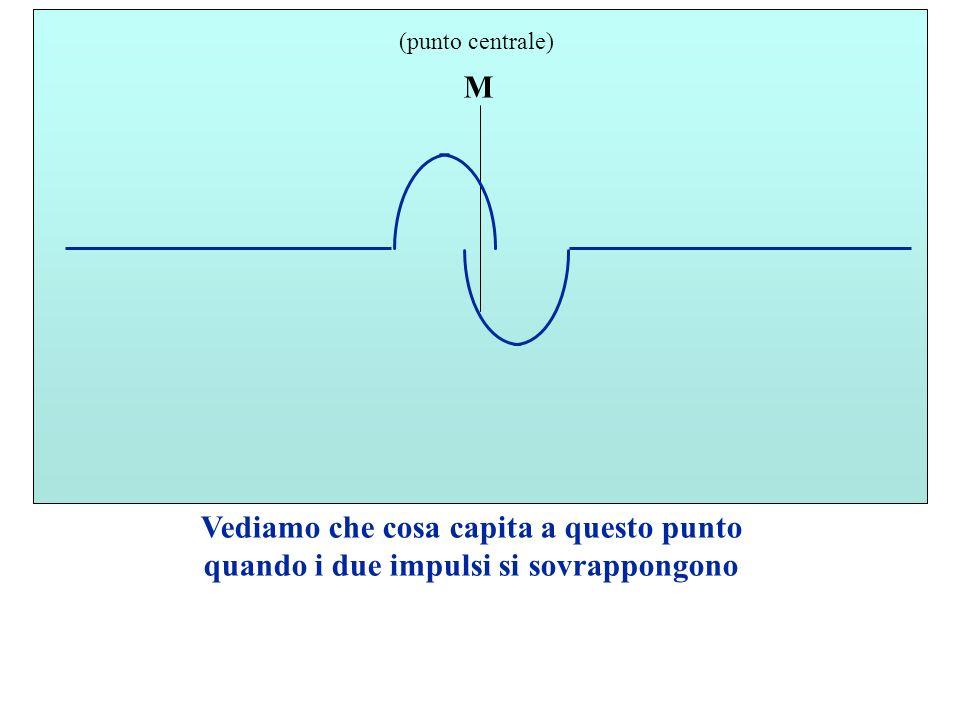 M (punto centrale) Vediamo che cosa capita a questo punto quando i due impulsi si sovrappongono
