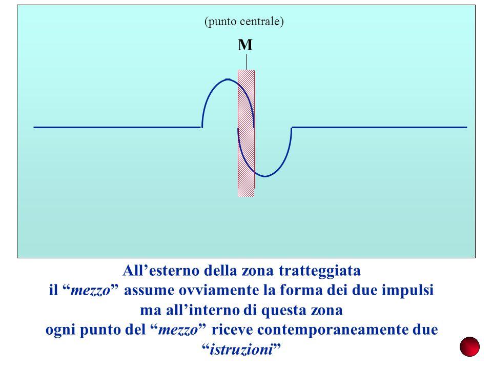 M (punto centrale) Allesterno della zona tratteggiata il mezzo assume ovviamente la forma dei due impulsi ma allinterno di questa zona ogni punto del mezzo riceve contemporaneamente dueistruzioni