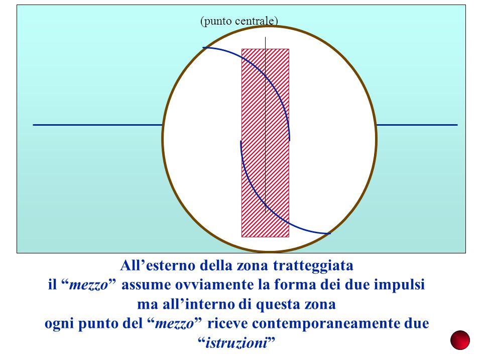 M (punto centrale) Allesterno della zona tratteggiata il mezzo assume ovviamente la forma dei due impulsi ma allinterno di questa zona ogni punto del