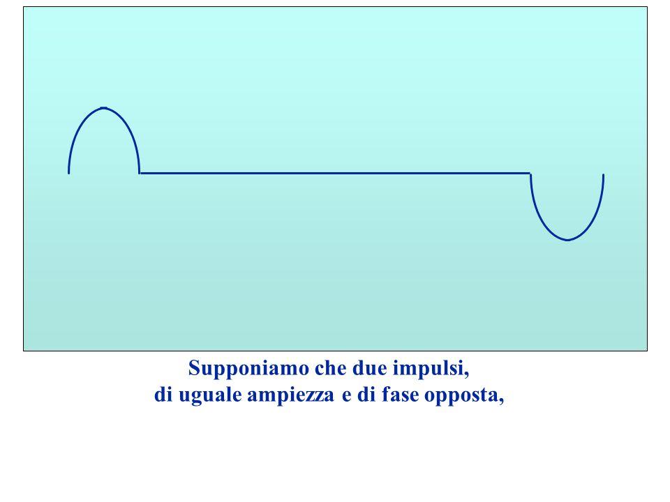 Supponiamo che due impulsi, di uguale ampiezza e di fase opposta, viaggino su una linea, uno verso laltro, con velocità di uguale intensità e di verso opposto