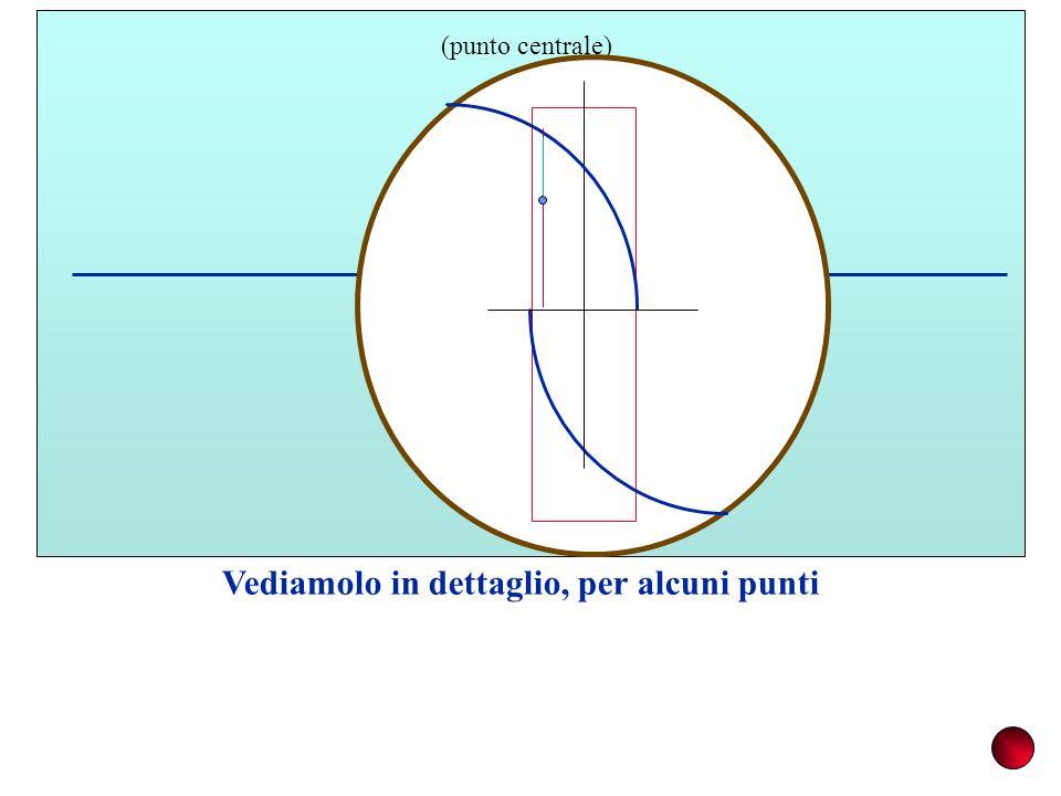 M (punto centrale) Vediamolo in dettaglio, per alcuni punti