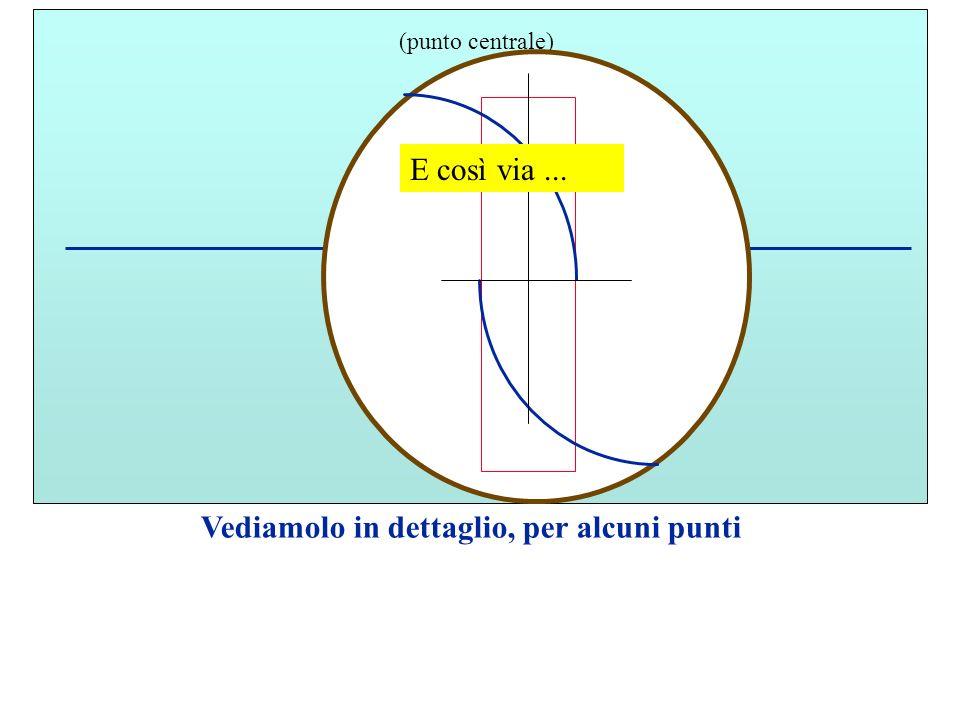 M (punto centrale) Vediamolo in dettaglio, per alcuni punti E così via...