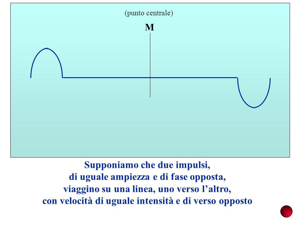 M (punto centrale) Supponiamo che due impulsi, di uguale ampiezza e di fase opposta, viaggino su una linea, uno verso laltro, con velocità di uguale intensità e di verso opposto