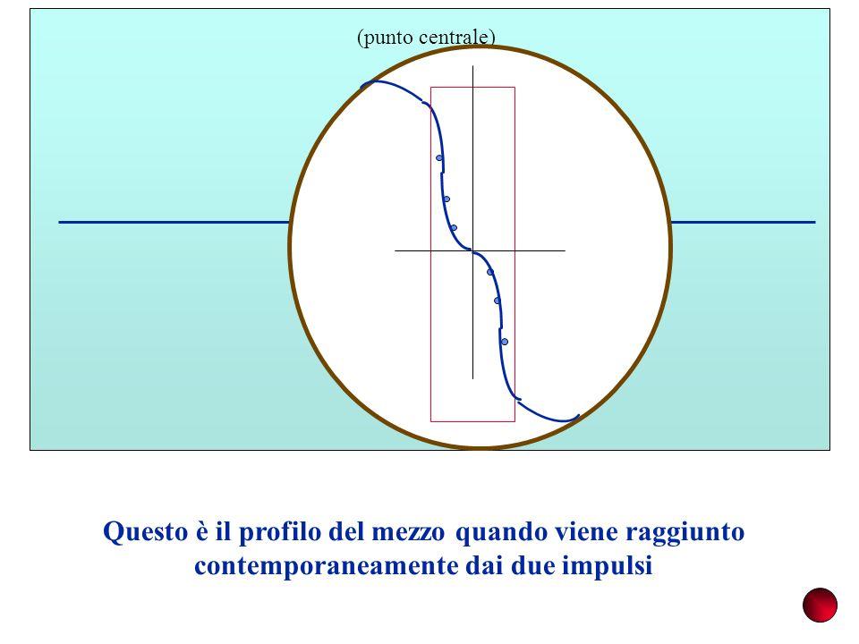 M (punto centrale) Questo è il profilo del mezzo quando viene raggiunto contemporaneamente dai due impulsi