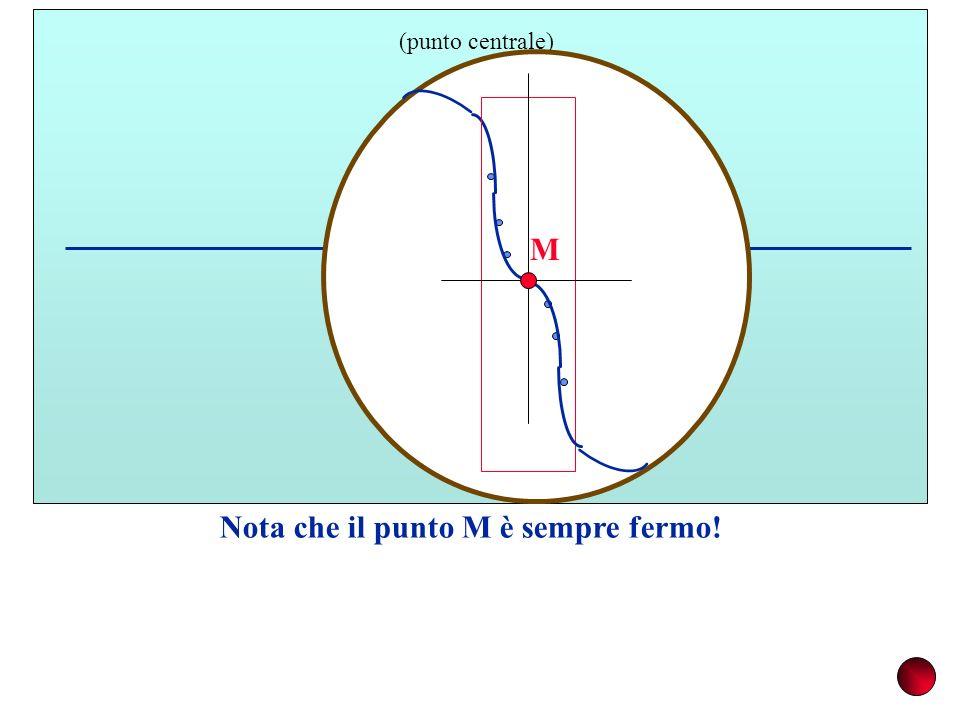 M Nota che il punto M è sempre fermo! M