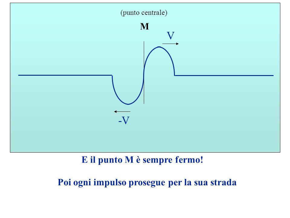 E il punto M è sempre fermo! M (punto centrale) Poi ogni impulso prosegue per la sua strada -V V
