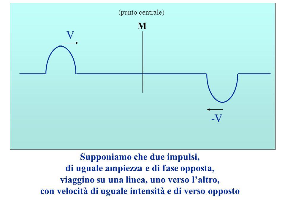 M (punto centrale) Supponiamo che due impulsi, di uguale ampiezza e di fase opposta, viaggino su una linea, uno verso laltro, con velocità di uguale intensità e di verso opposto V -V