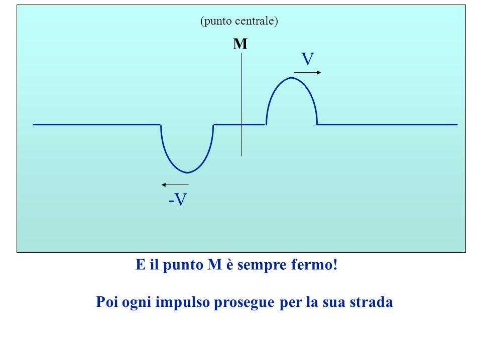 M (punto centrale) V -V E il punto M è sempre fermo! Poi ogni impulso prosegue per la sua strada