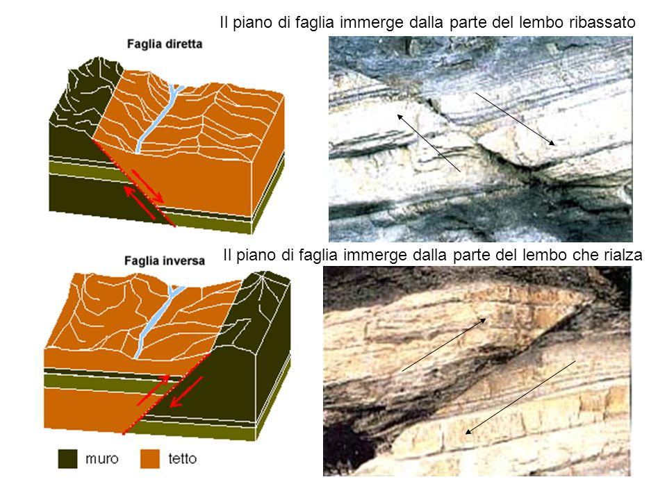 Il piano di faglia immerge dalla parte del lembo ribassato Il piano di faglia immerge dalla parte del lembo che rialza