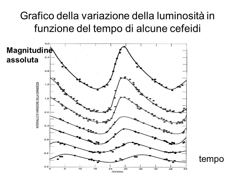 Grafico della variazione della luminosità in funzione del tempo di alcune cefeidi Magnitudine assoluta tempo