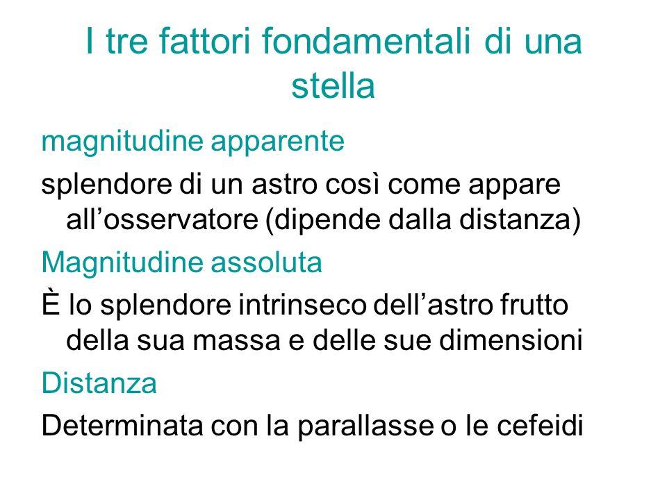 I tre fattori fondamentali di una stella magnitudine apparente splendore di un astro così come appare allosservatore (dipende dalla distanza) Magnitud