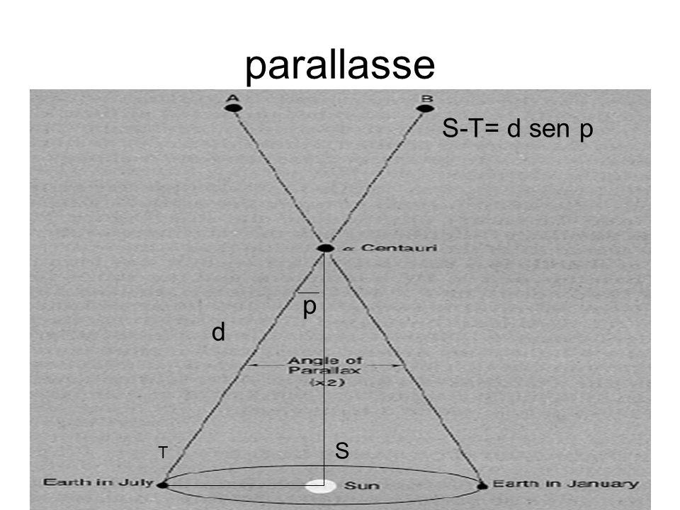 parallasse S-T= d sen p p d T S