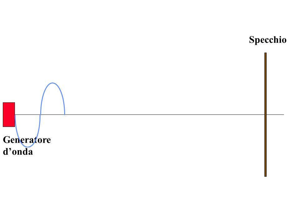 Generatore donda Specchio n=1