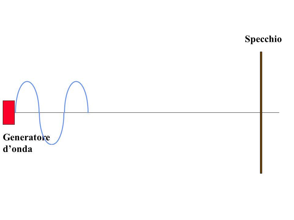 Londa stazionaria è la sovrapposizione di due onde identiche, ma aventi velocità opposte e sfasate tra loro di, dato che sono in opposizione di fase Stessa lunghezza donda Y 2 (x,t) = A sen 2 ( + ) - x t T Y 1 (x,t) = A sen 2 ( - ) + x t T