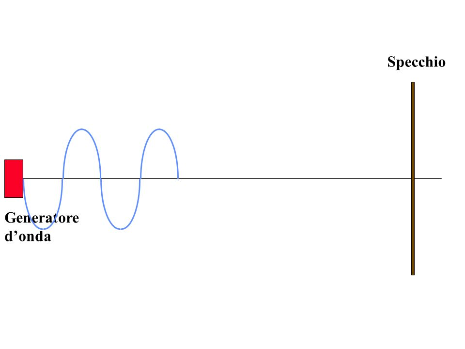 Generatore donda Specchio n=1 VENTRE