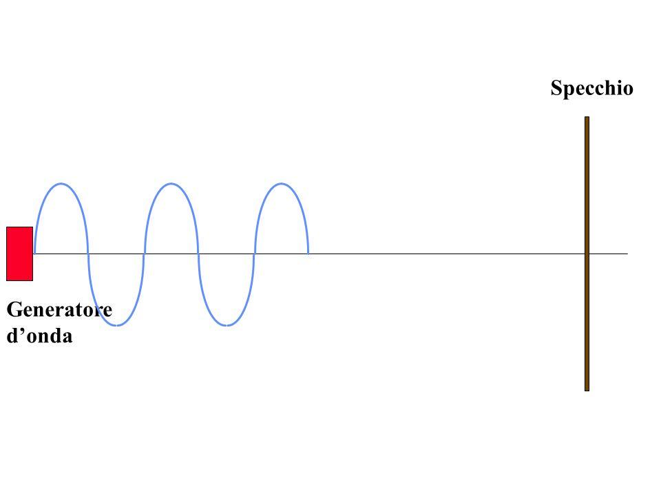 Londa stazionaria è la sovrapposizione di due onde identiche, ma aventi velocità opposte e sfasate tra loro di, dato che sono in opposizione di fase Stesso periodo (quindi: stessa frequenza) Di conseguenza: stessa velocità.