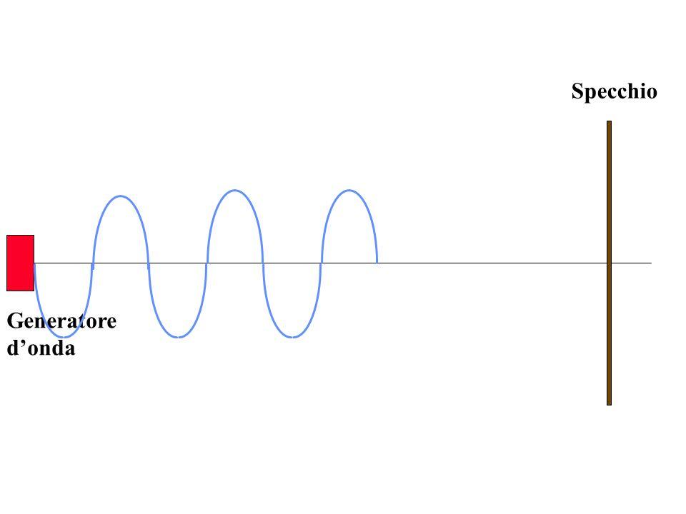 Londa stazionaria è la sovrapposizione di due onde identiche, ma aventi velocità opposte e sfasate tra loro di, dato che sono in opposizione di fase Y 2 (x,t) = A sen 2 ( + ) - x t T Y 1 (x,t) = A sen 2 ( - ) + x t T