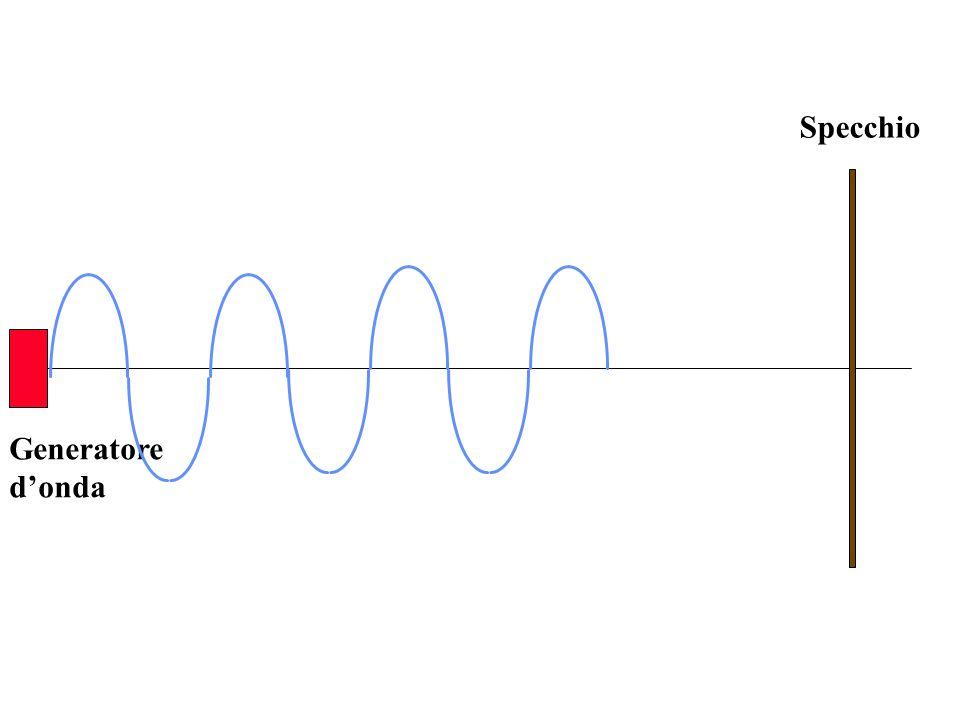 Y 2 (x,t) = A sen 2 ( + ) - x t T Londa stazionaria è la sovrapposizione di due onde identiche, ma aventi velocità opposte e sfasate tra loro di, dato che sono in opposizione di fase Onda che avanza Y 1 (x,t) = A sen 2 ( - ) + x t T