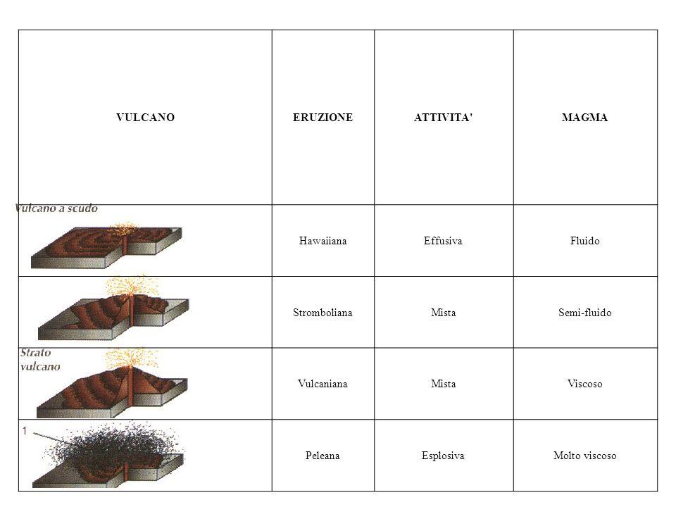 VULCANOERUZIONEATTIVITA'MAGMA HawaiianaEffusivaFluido StrombolianaMistaSemi-fluido VulcanianaMistaViscoso PeleanaEsplosivaMolto viscoso