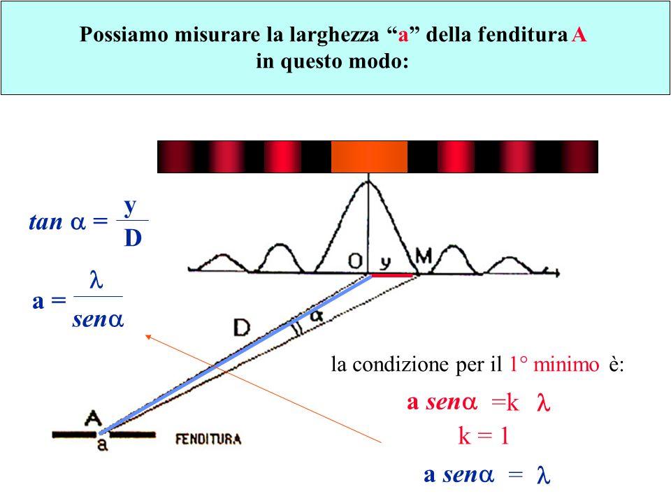 Possiamo misurare la larghezza a della fenditura A in questo modo: tan = y D la condizione per il 1° minimo è: a sen =k k = 1 a sen = a = sen