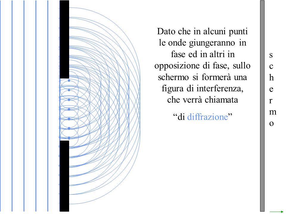 schermoschermo Dato che in alcuni punti le onde giungeranno in fase ed in altri in opposizione di fase, sullo schermo si formerà una figura di interfe